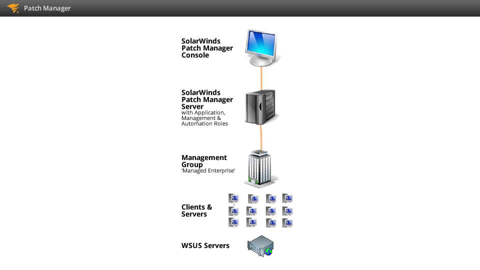 Patch Manager Unipress Software